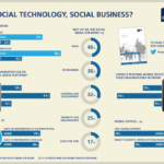 Social media in HR Infographic