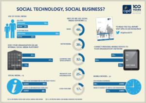 Social media in HR Infographic - CIPD