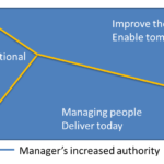 Managers time allocation