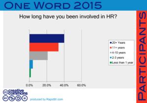 One word survey demographics