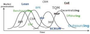 lean-scrum-techniques market penetration