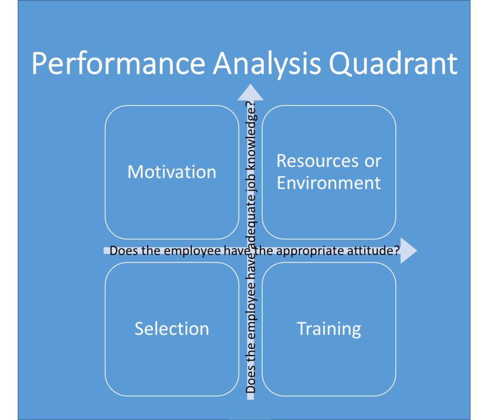 Performance analysis quotient PAQ