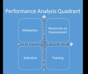 Performance analysis quotient PAQ
