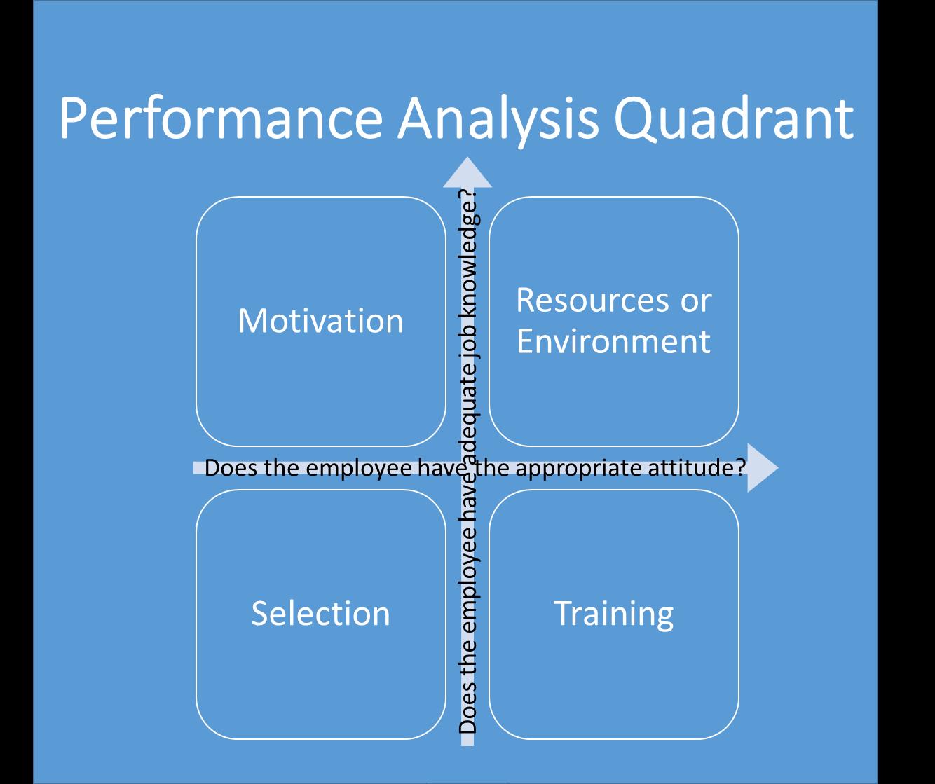 training effectiveness analysis