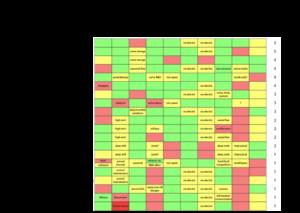 Competency matrix or skills grid