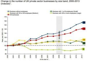 Change of UK businesses