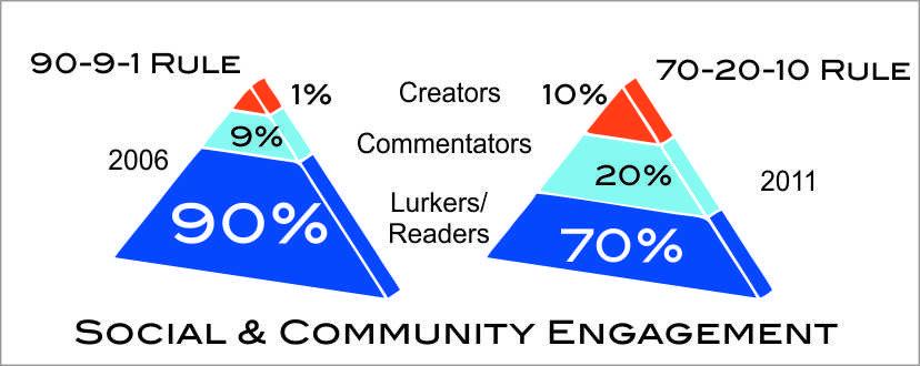 social community engagement 90 9 1 rule 70 20 10 rule