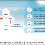 People Development Strategy – A business led approach to training and developing people