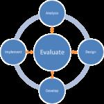The ADDIE Instructional Design Model #HRBlog