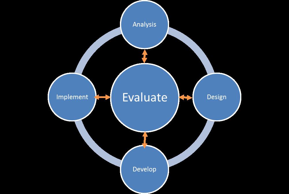 The Addie Instructional Design Model Hrblog Rapidbi