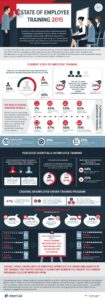 Infographic - State of Employee Training 2015