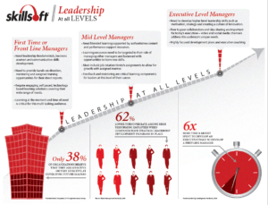 SkillSoft Infographic leadership going through the levels