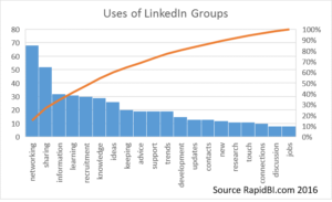 Value and use of linkedin groups