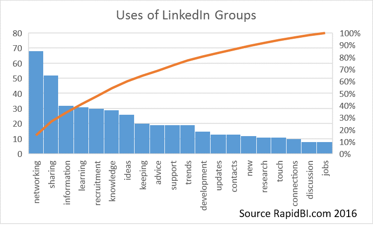 Value of linkedin groups and why people use them