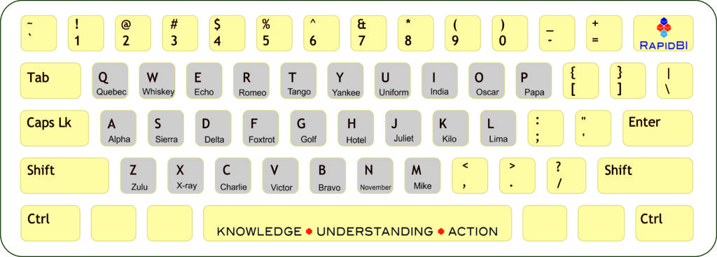 phonetic keyboard alphabet