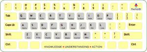 phonetic keyboard alphabet