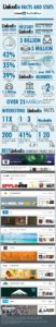 wersm linkedin infographic stats facts