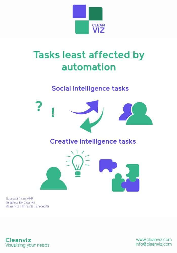 tasks-automation-hrss