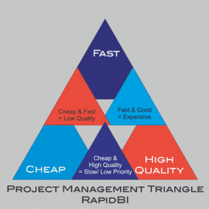 project management triangle  - time, quality, cost, scope
