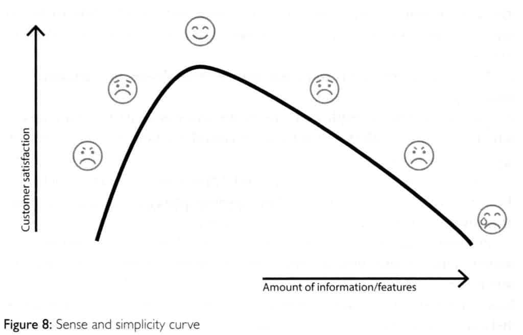 Kromme Humanification Sense and Simplicity Curve