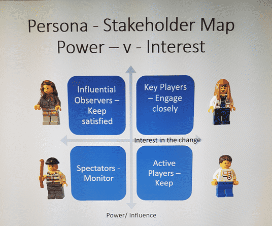 Persona mapping in change management, stakeholder mapping matrix power influence interest in change