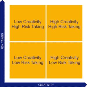 creatrix creativity risk-taking matrix