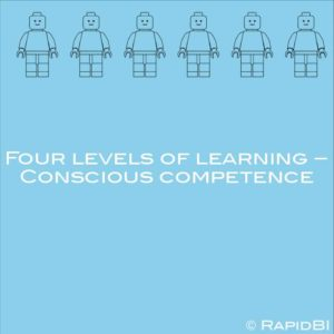 Four levels of learning – Conscious competence